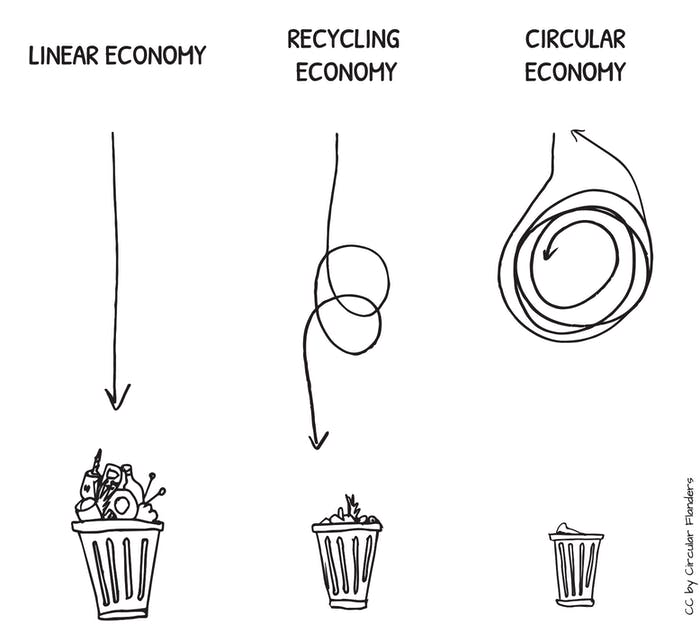 """A sketch showing the difference between linear economy (where goods go to waste after one use), recycling economy (where goods get reused and then eventually go to waste) and circular economy (where goods cycle indefinitely without going to waste).<span class=""""sr-only""""> (opened in a new window/tab)</span>"""