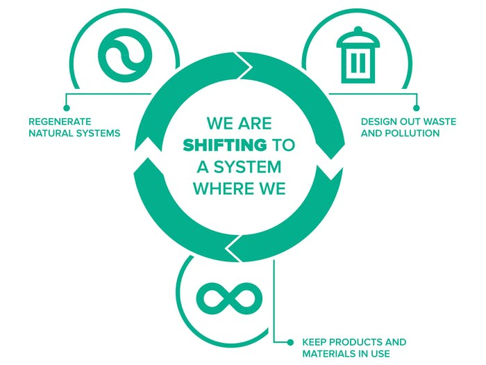"""Graphics representing the 3 pillars of the circular economy.<span class=""""sr-only""""> (opened in a new window/tab)</span>"""
