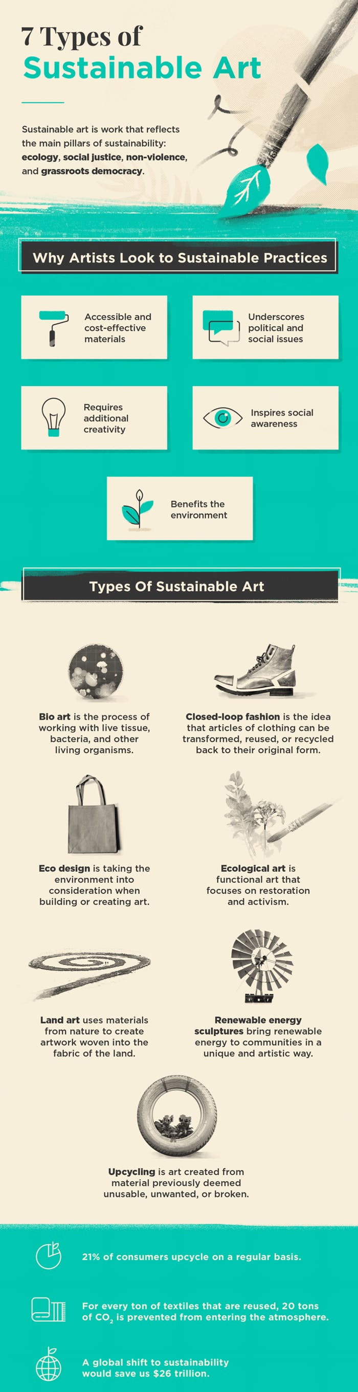 """Sustainable art infographic.<span class=""""sr-only""""> (opened in a new window/tab)</span>"""