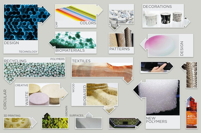 "Graphic showing the span of research on materials; including biomaterials and circular design projects.<span class=""sr-only""> (opened in a new window/tab)</span>"